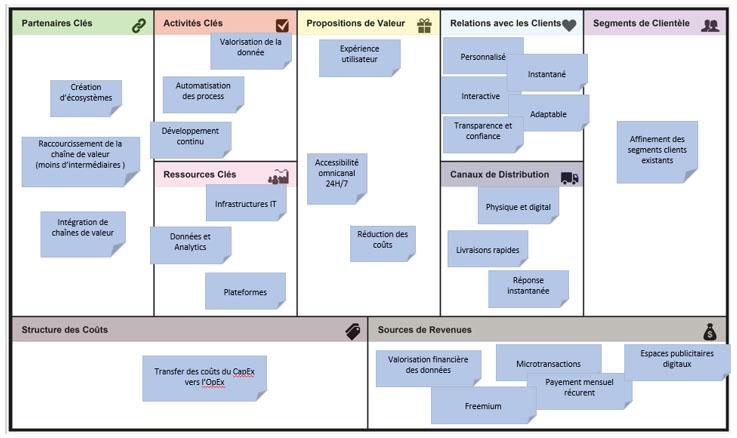 Impacts sur le business model canvas