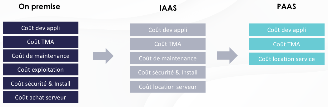 Big Data on premise IaaS Paas