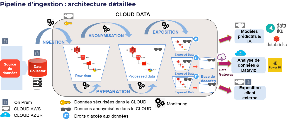 schéma d'architecture data lake cloud