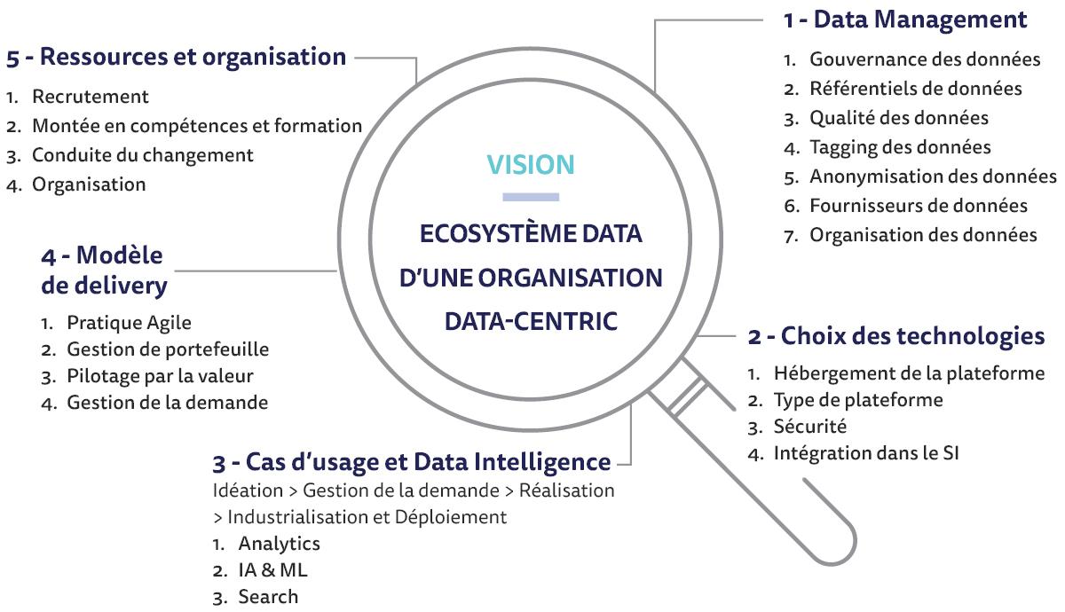 schema d'un ecosysteme data d'une organisation data centric