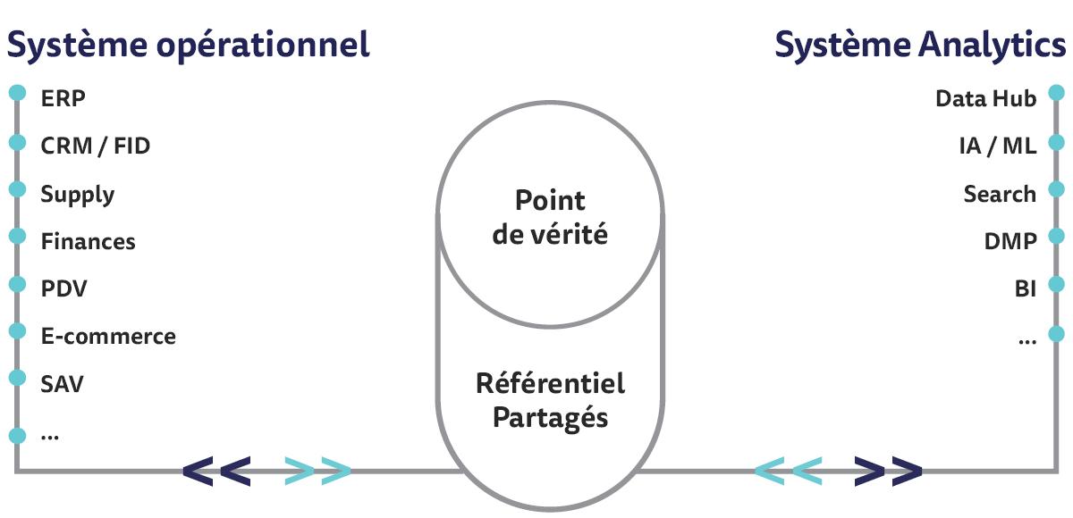 Schéma de gestion du référentiel de données