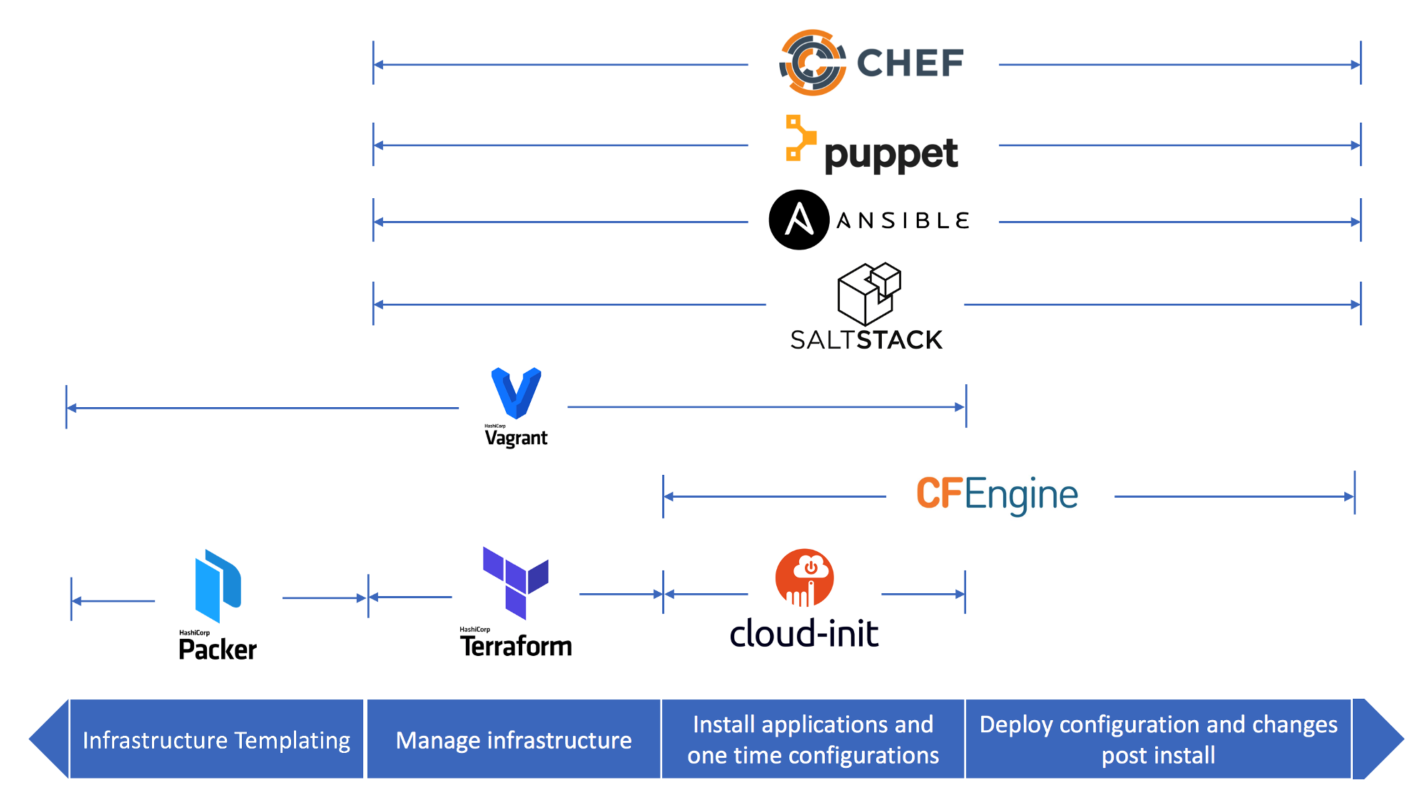 Liste des outils Infrastructure as code