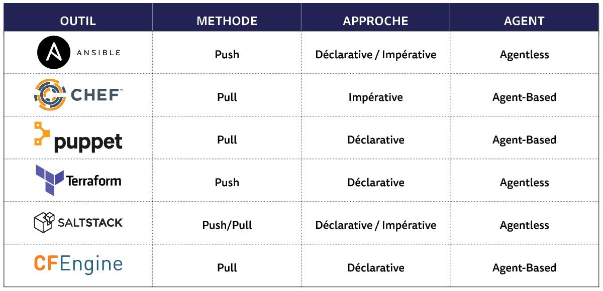 Tableau comparatif d'outils comparatifs outis d'infrastructure as code