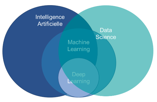 Schema des interconnexions entre Data Science, Intelligence Artificielle, Machine Learning et Deep Learning