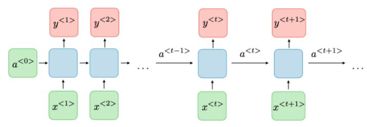 Schéma illustratif d'Architecture Réseau de Neurones Récurrents RNN traditionnelle