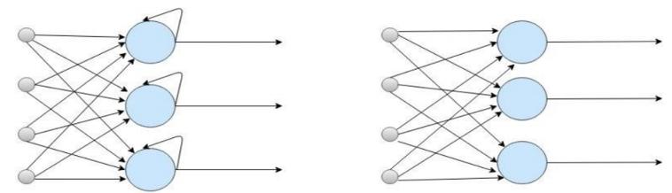 Schéma explicatif de différence entre les réseaux de neurones récurrents et artificiels