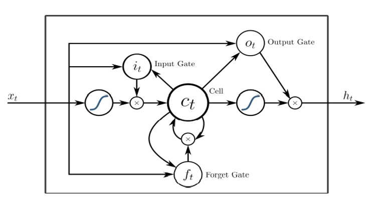 Réseaux de neurones : schéma d'une unité de base LSM