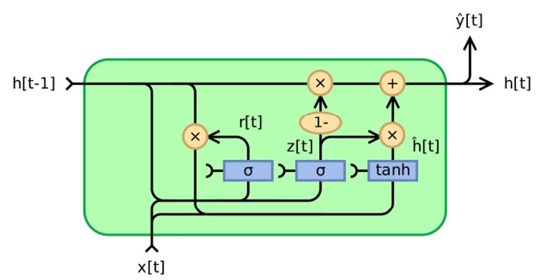 Schéma d'une unité de base GRU