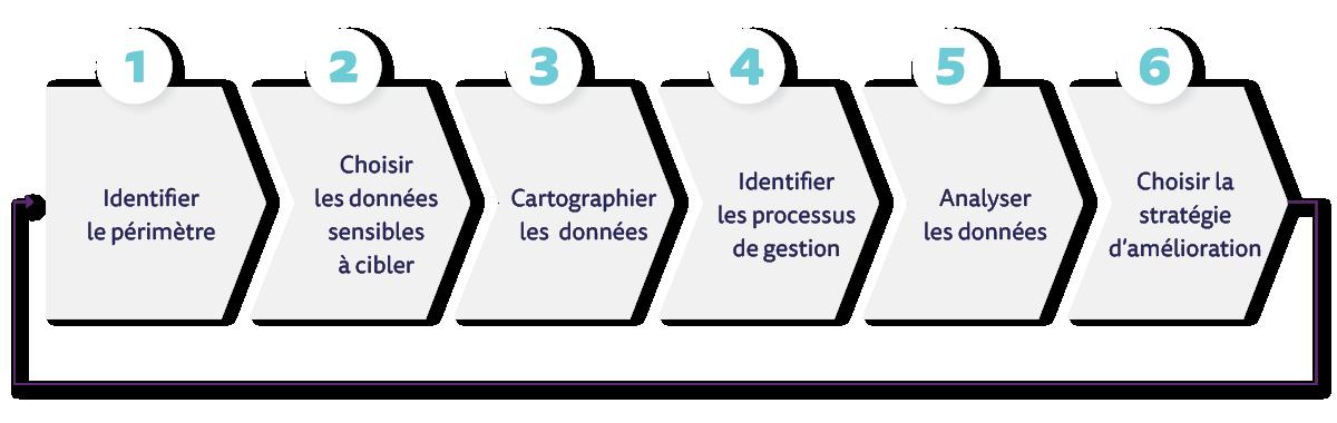 Les 6 étapes de la méthodologie de traitement de la qualité des données