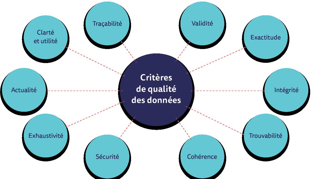 Critères d'une bonne qualité données