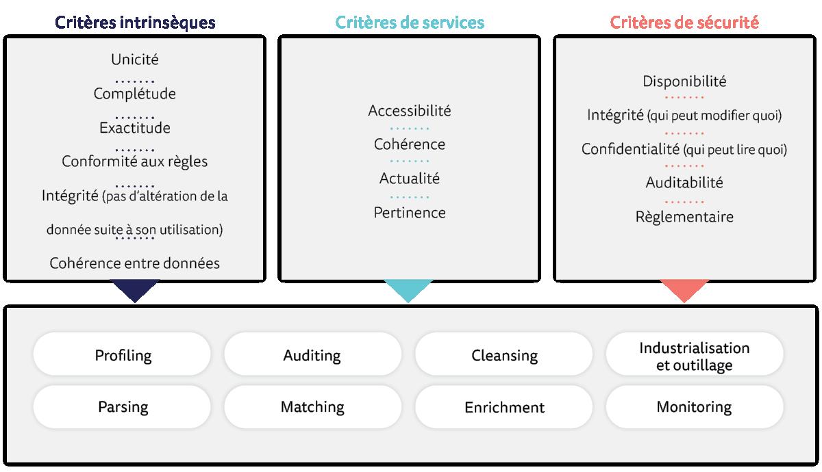 Indicateurs clés de performance (KPI) de la qualité des données