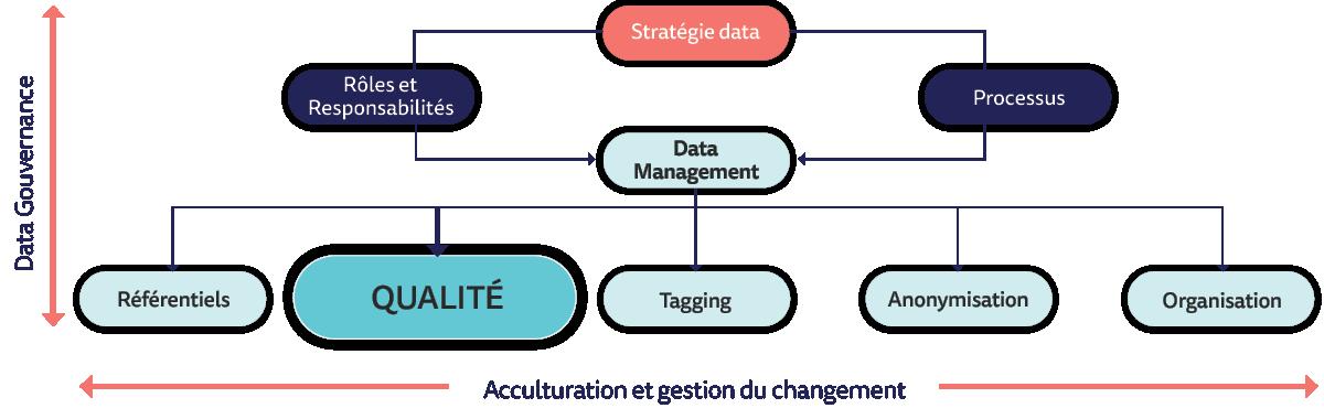 Stratégie à mettre en place pour une qualité des données réussies