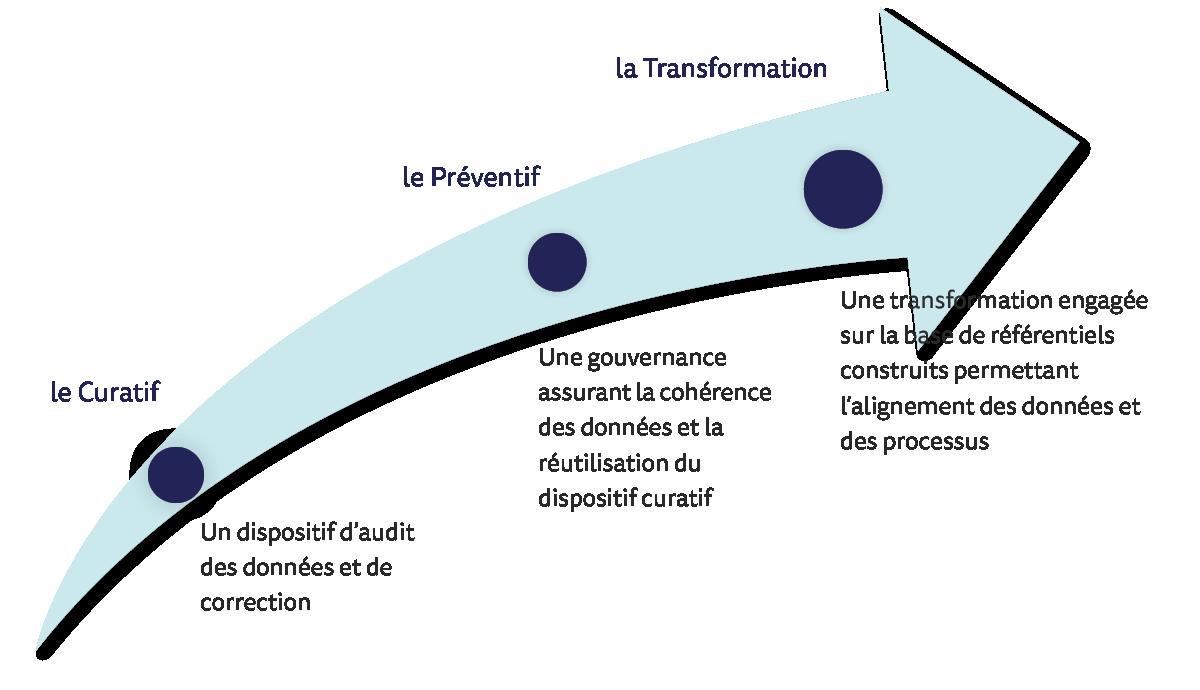 Les 3 volets de la stratégie de traitement de la qualité des données